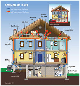 Common Air Leaks