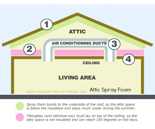 Uastin Attic Insulation example